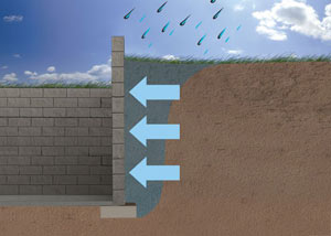 Diagram of rainwater affecting foundation soils