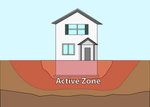 Illustration of the active zone of foundation soils under and around a foundation in Nepean.